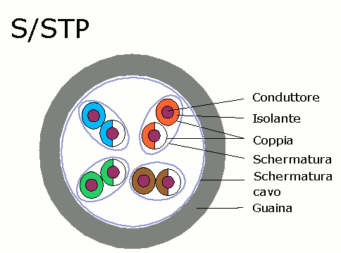 S/STP