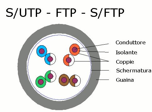 S-UTP